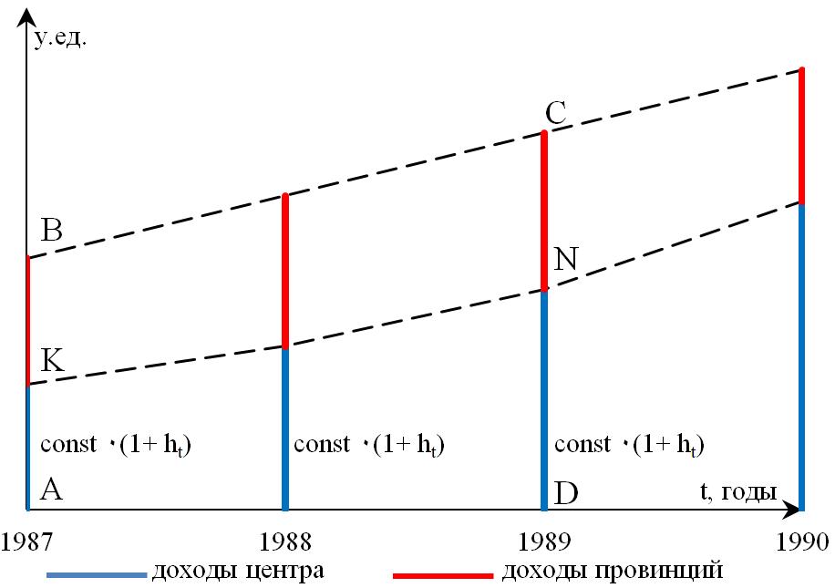 Рисунок 5. Схема (v) «Фиксированная величина перечисления с учетом роста»