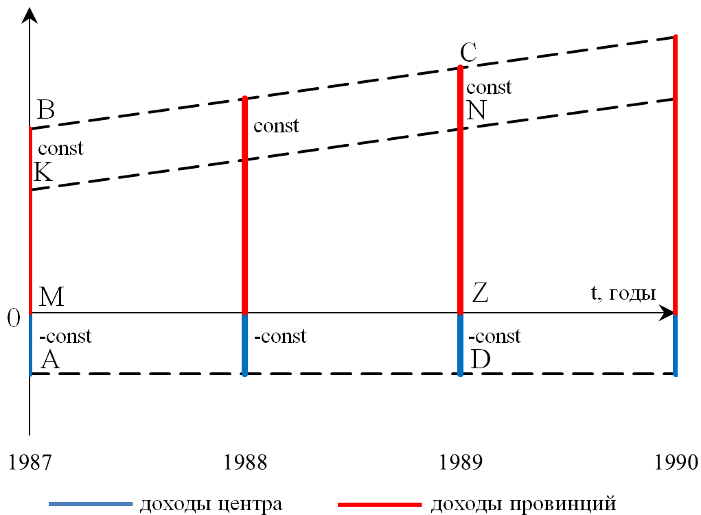Рисунок 6. Схема (vi) «Трансферт от центра»