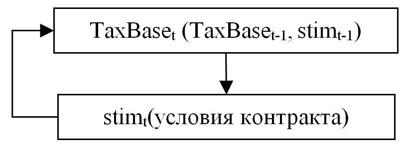 Рисунок 7. Блок-схема реализации фискального контракта