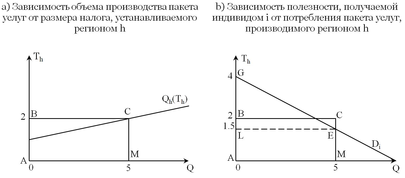 Рисунок 1. Графическая интерпретация процедуры вычисления полезности экономического агента