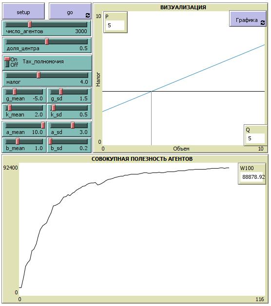 Рисунок 2. Интерфейс модели, реализованной в NetLogo