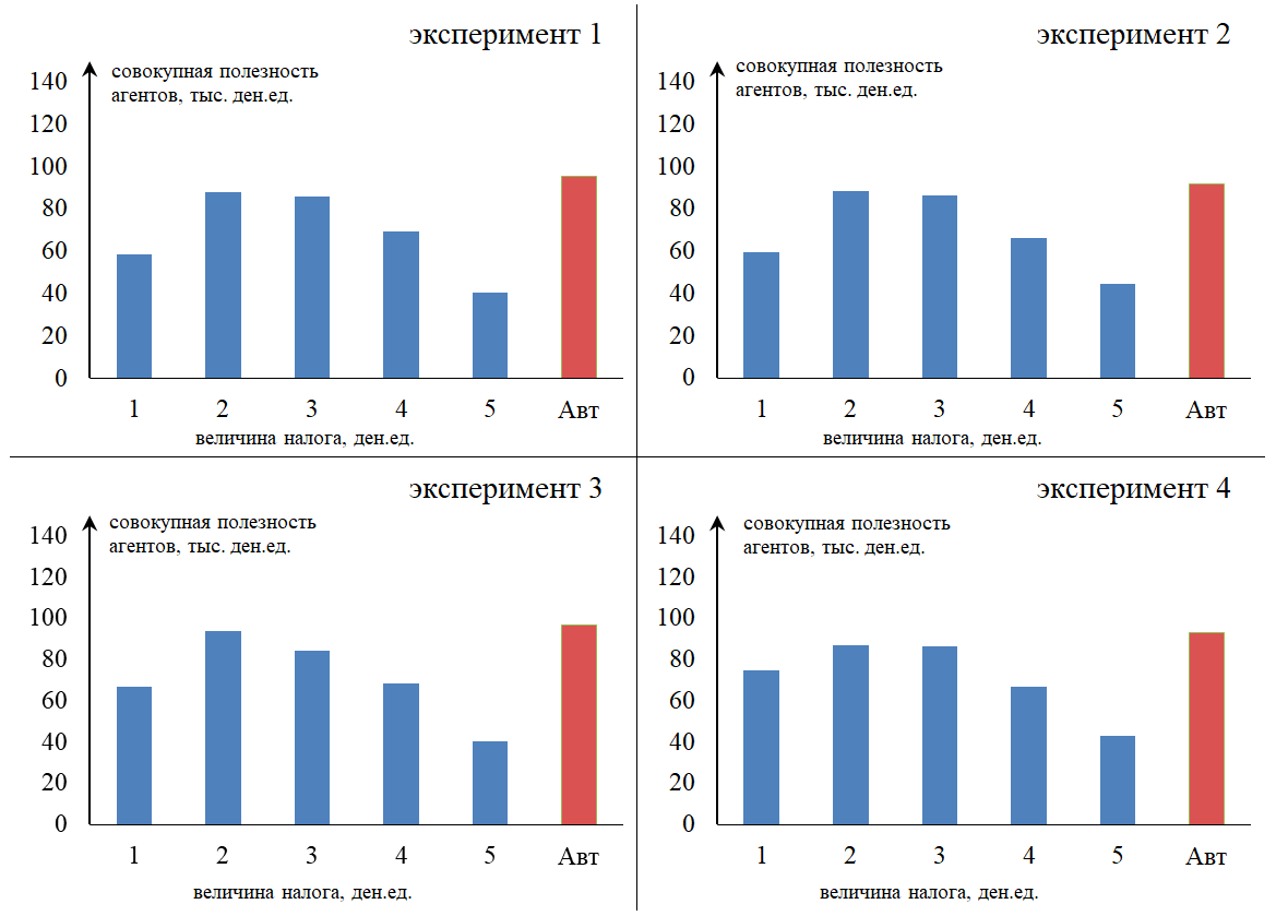Рисунок 3. Зависимость совокупной полезности агентов от величины налога и фискальных полномочий регионов