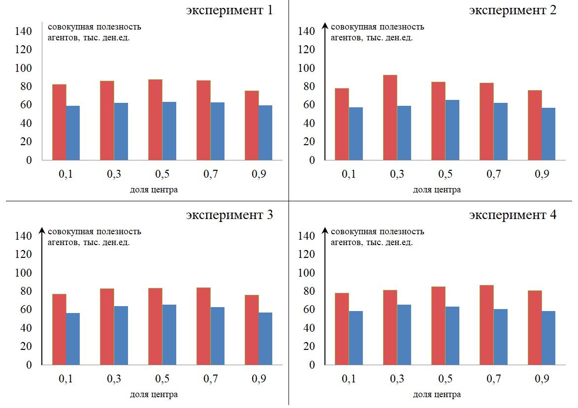 Рисунок 4. Зависимость совокупной полезности экономических агентов от доли федерального центра в налоговых доходах субъектов