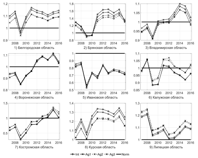 Рис. 5. Изменения значений интегрального показателя результативности для регионов ЦФО за 2007–2016 гг. для разделов C, D (Белгородская — Липецкая области)