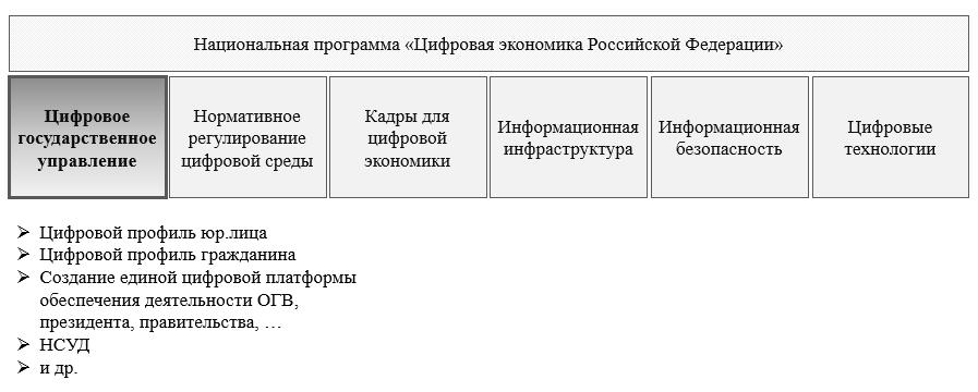 Рис. 1. Структура национальной программы «Цифровая экономика Российской Федерации»