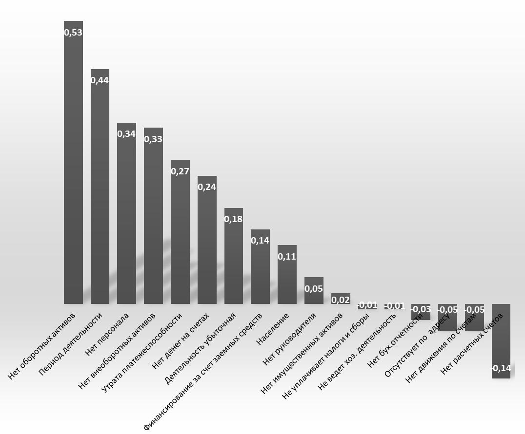 Рис. 5. Коэффициенты корреляции исходных признаков и второй главной компоненты