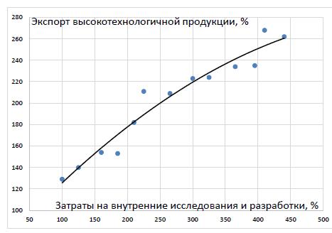 Рис. 1. Экспорт высокотехнологичной продукции (поз. 84-97 ТНВЭД) и финансирование исследований и разработок в России, 2005 г. = 100%  Источники: ГКС и ФТС РФ.