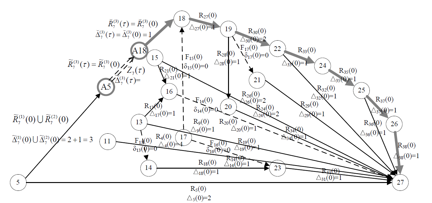 Рис. 7. Критический путь в сетевой модели бизнес-планирования, соответствующий периоду времени  τ=8