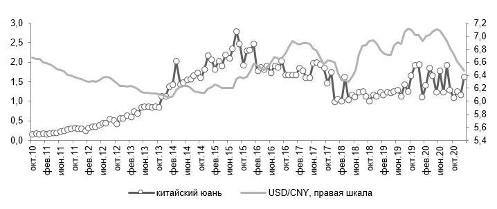 Источники: SWIFT (RMB Tracker) и Банк международных расчетов.