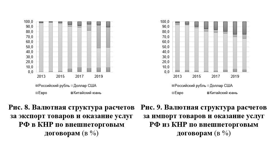 Источники: Банк России, Главное таможенное управление КНР.