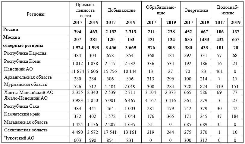 Источник: рассчитано авторами по данным ЕМИСС (http://fedstat.ru)
