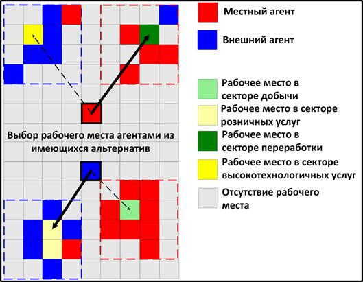 Рис. 1. Выбор рабочего места в секторальной модели ограниченного соседства.