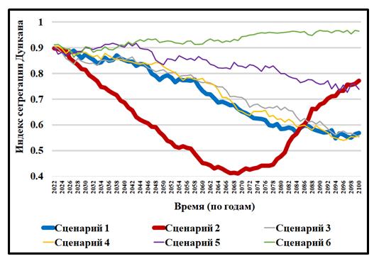 Рис. 2. Динамика индекса сегрегации Дункана.