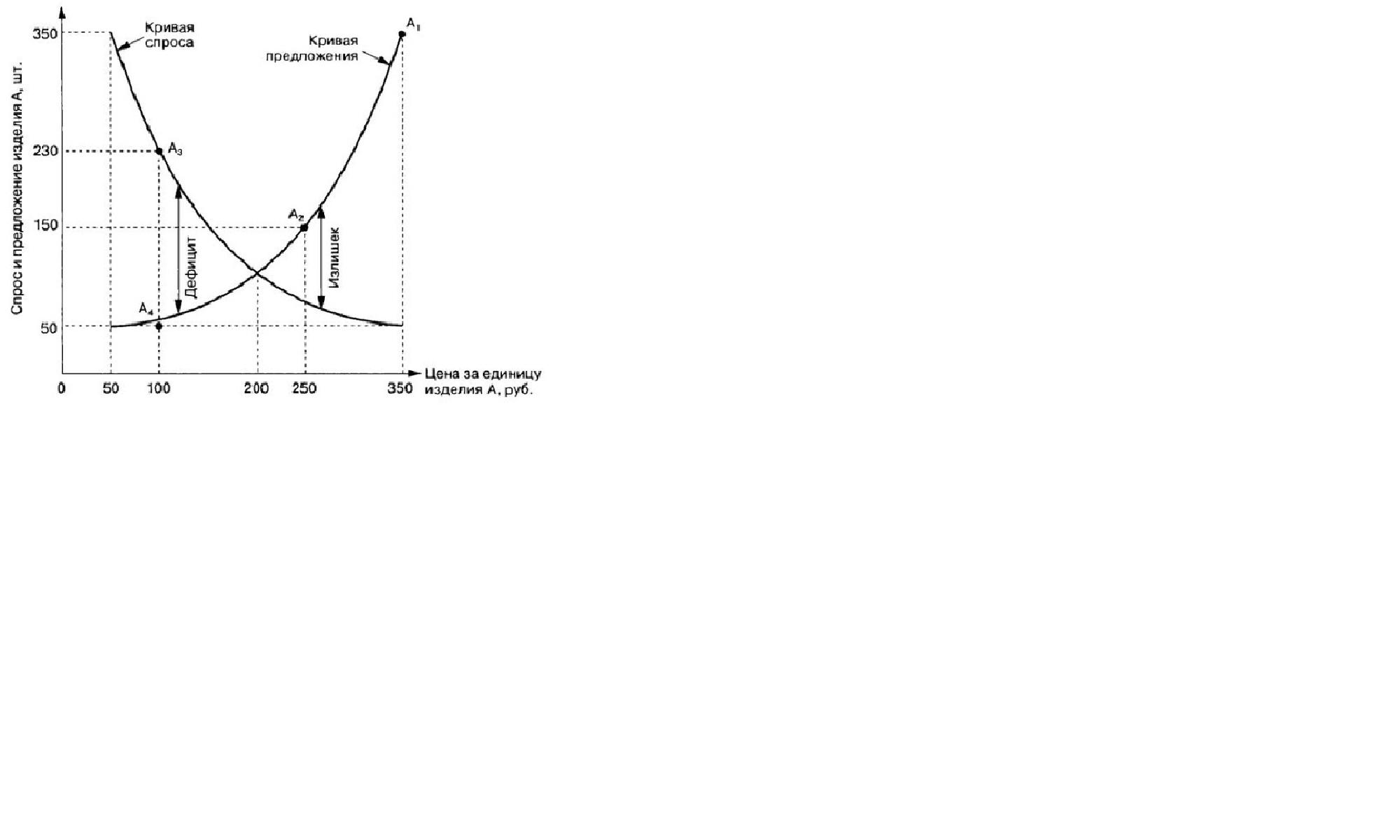 На графике 1 приводится типичная рыночная модель изменения спроса и предложения под влиянием различных факторов.  График 1 Действие закона спроса и предложения в рыночной экономике  Types of Business Models Pdf - Business Model. D: BooksModelsChapter1a. P. 17. January 2015. //https://businessmodeladev.blogspot.com