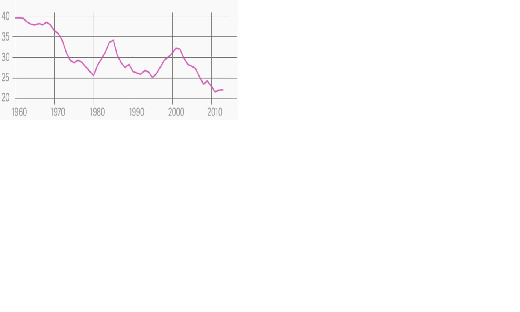 График 2 Долгосрочное падение доли США в мировом ВВП  доля в мировом ВВП  Guilford G. The US dominated the global economy for decades after WWII. //  https://theatlas.com/charts/4kcoI6T7l.