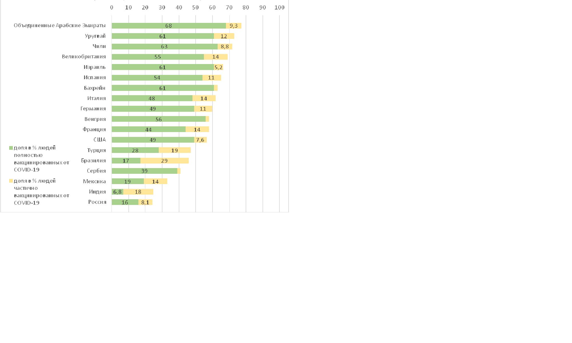 Доля людей, вакцинированных от COVID-19 по странам (на 25 июля 2021 г.)  Our World in Data. >>>