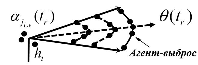 Рис. 2. Иллюстрация упрощенной Гауссовой модели распределения агентов-выбросов