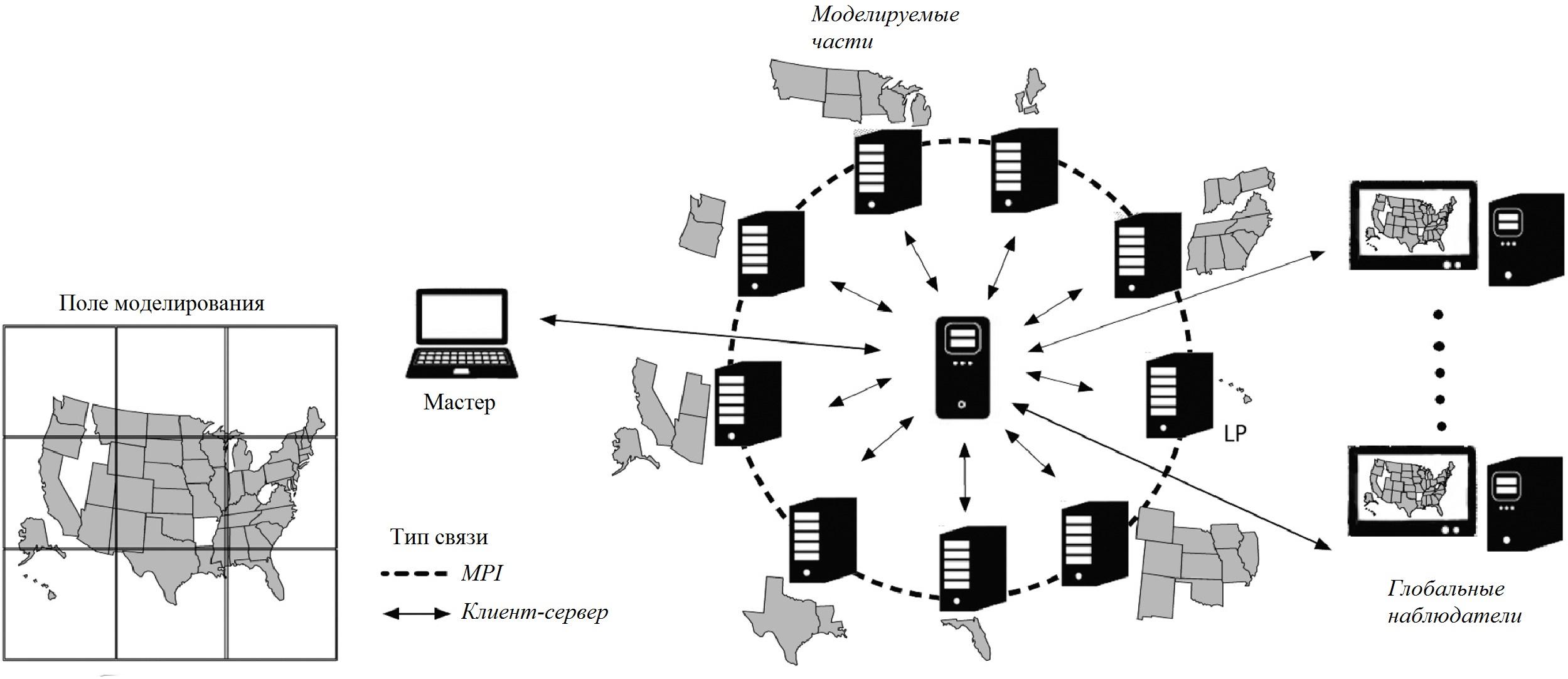 Рис. 1. Архитектура пакета D-MASON