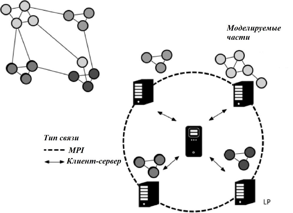 Рис. 7. Разделение сети в пакете D-MASON