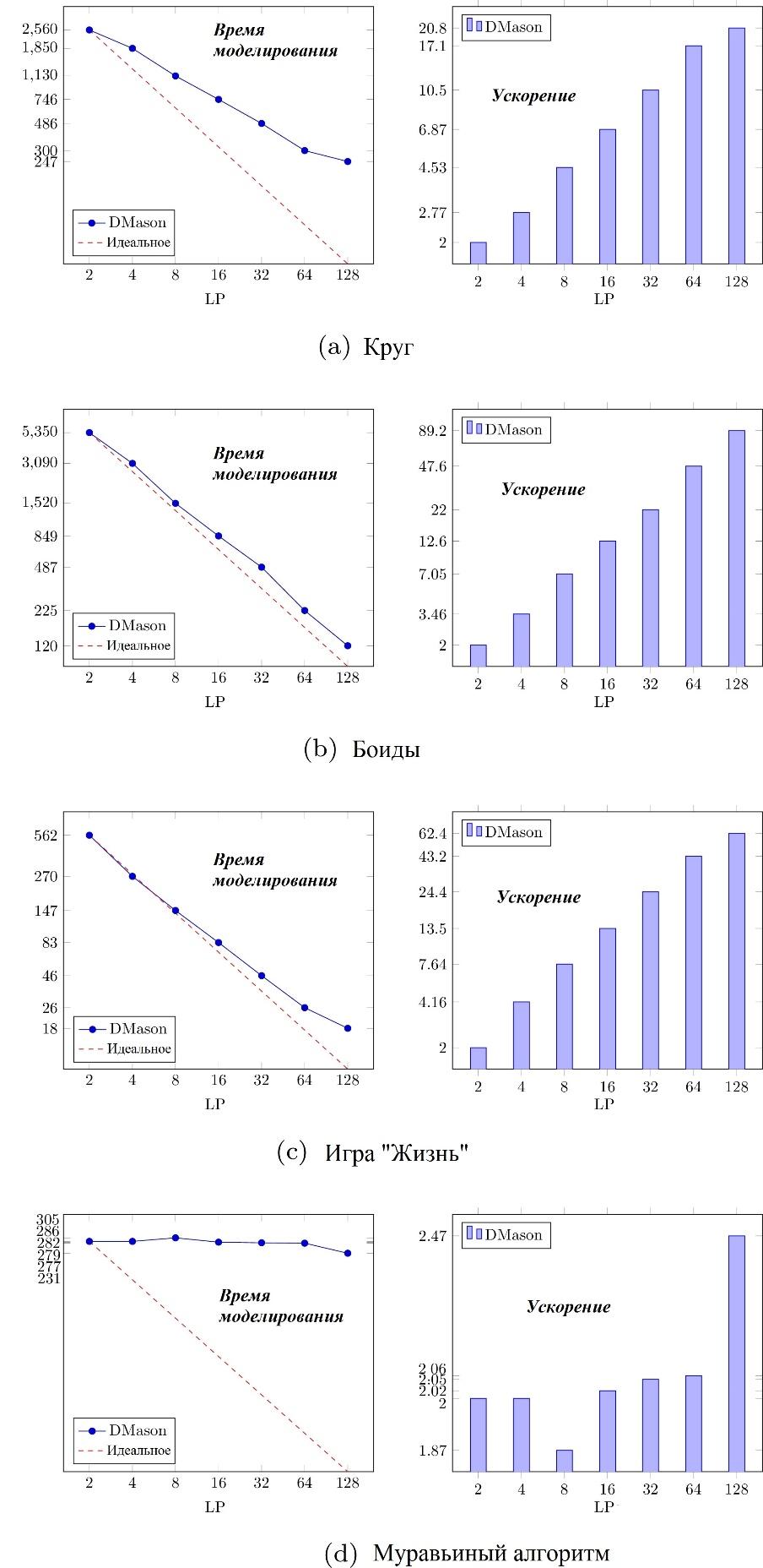 Рис. 8. Масштабируемость различных агент-ориентированных 2D моделей, реализованных в D-MASON для 106 агентов