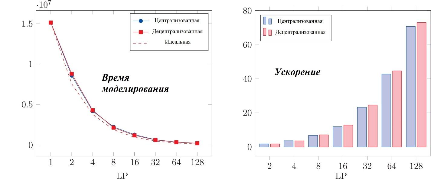Рис. 9. Масштабируемость 3D модели в D-MASON для 106 агентов (ось абсцисс – число LP, ось ординат – время симуляций в миллисекундах)