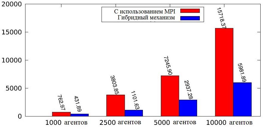 Рисунок 11. Общее время выполнения алгоритма для чистого MPI и гибридного разделения нагрузки