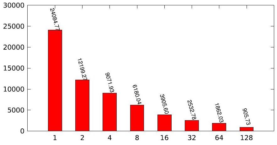 Рисунок 13. Масштабируемость модели с 50000 агентами, выполнивших 50000 шагов (ось абсцисс – число процессоров, ось ординат – время в секундах)