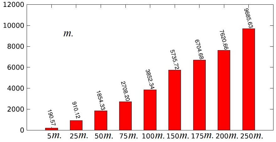 Рисунок 14. Масштабируемость модели для 50000 шагов, выполненных с использованием 64 ядер (ось абсцисс – число агентов, ось ординат – время в секундах)