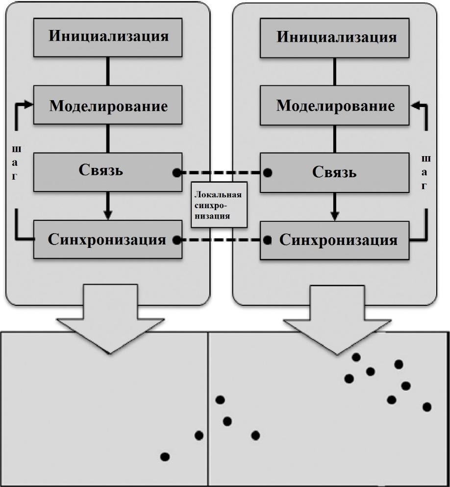 Рис. 2. Синхронизация процессоров LP в пакете D-MASON: два прямоугольника представляют две соседние ячейки, обслуживаемые разными LP; черные точки – агенты модели. После инициализации, каждый шаг модельного времени состоит из трех этапов: (1) симуляция, когда каждый LP работает самостоятельно, (2) связь и (3) синхронизация (обмен сообщениями между LP)