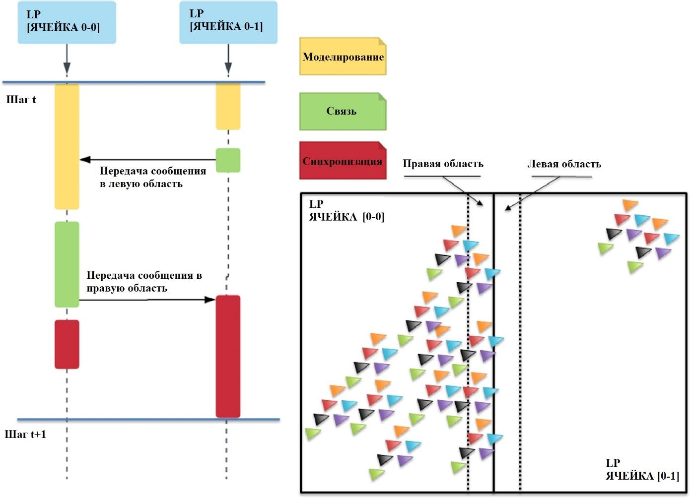 Рис. 3. Диаграмма локальной синхронизации в пакете D-MASON