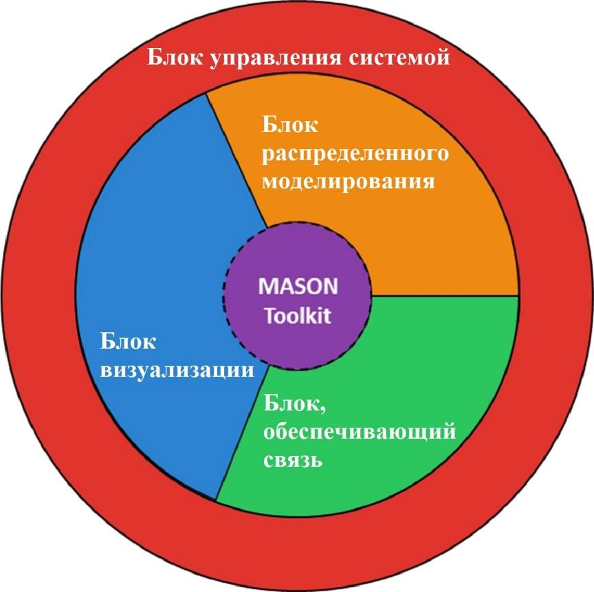 Рис. 4. Архитектура пакета D-MASON