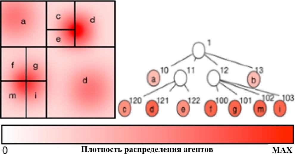 Рис. 6. Неравномерное разбиение пространства c использованием квадродерева для расчетов на 9 LP. Насыщенность цвета определяется плотностью распределения агентов