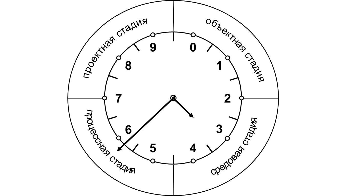 Рис. 3. Системно-цифровой циферблат