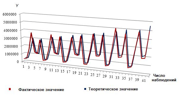Рис. 3. Фактические и теоретические значения валового выпуска продукции для группы 1 отраслей российского промышленного комплекса, млн руб.
