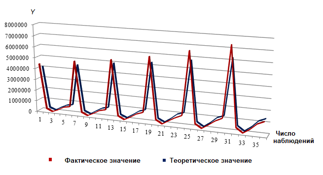 Рис. 4. Фактические и теоретические значения валового выпуска продукции для группы 2 отраслей российского промышленного комплекса, млн руб.