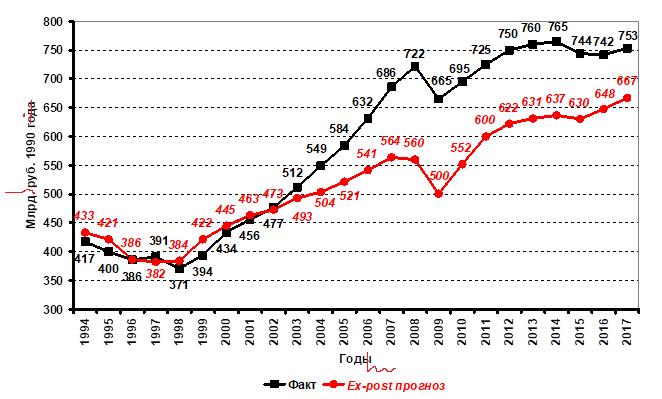 Рис. 1. Динамика фактического и ex-post прогнозного на 1994–2017 гг. (по функции (1), исследованной в 1990–1993 гг.) ВВП Российской Федерации в сопоставимых ценах 1990 г., млрд руб. 1990 г.