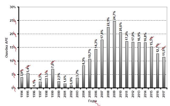 Рис. 2. Ошибки ex-post прогноза  APE  на 1994–2017 гг. (по функции (2), исследованной в 1990–1993 гг.) ВВП России в сопоставимых ценах 1990 г.