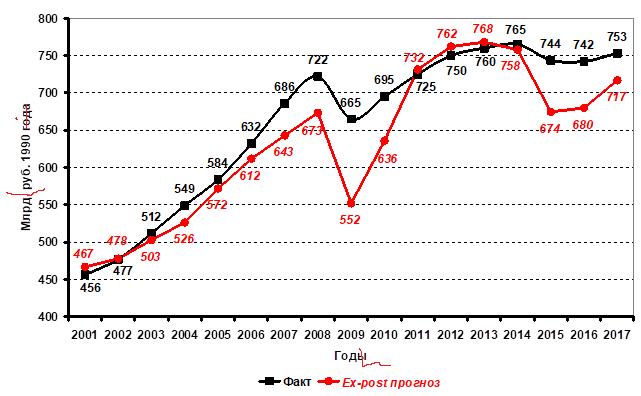 Рис. 3. Динамика фактического и ex-post прогнозного на 2001–2017 гг. (по функции (2), исследованной в 1990–2000 гг.) ВВП Российской Федерации в сопоставимых ценах 1990 г., млрд руб. 1990 г.
