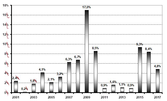 Рис. 4. Ошибки ex-post прогноза  APE  на 2001–2016 гг. (по функции (2), исследованной в 1990–2000 гг.) ВВП России в сопоставимых ценах 1990 г.