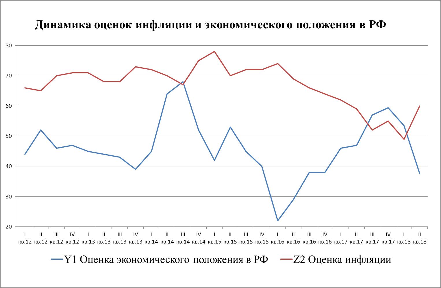 Рис. 2. Динамика значений индексов, характеризующих оценку населением экономического положения и восприятие инфляции