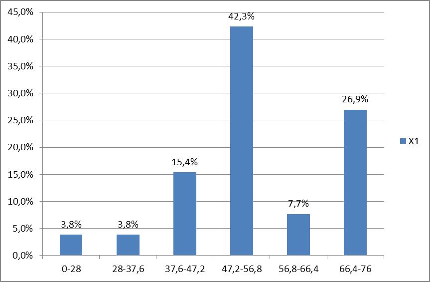 Рис. 3. Распределение значений индекса внутренней политики