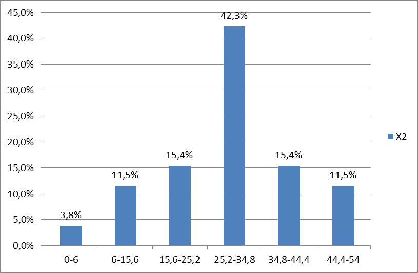 Рис. 4. Распределение значений индекса экономической политики