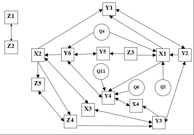 Рис. 5. Граф непосредственных связей между значениями индексов общественного мнения и показателями внешней среды