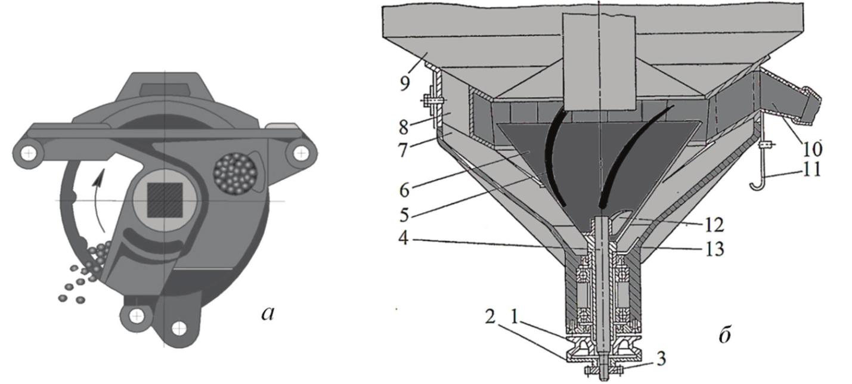 Рис. 9. Внутриреберчатый и центробежный высевающий аппараты: а – внутриреберчатый (кольцевой) аппарат; б – центробежный аппарат сеялки «Стокланд»; 1 – приводной шкив; 2 – фланец регулировочный; 3 – прижимная гайка; 4 – вал; 5 – лопасти конуса; 6 – конус; 7 – корпус; 8 – кольцо распределительное; 9 – бункер; 10 – горловина; 11 – задвижка; 12 – заслонка; 13 – скребковый нагнетатель