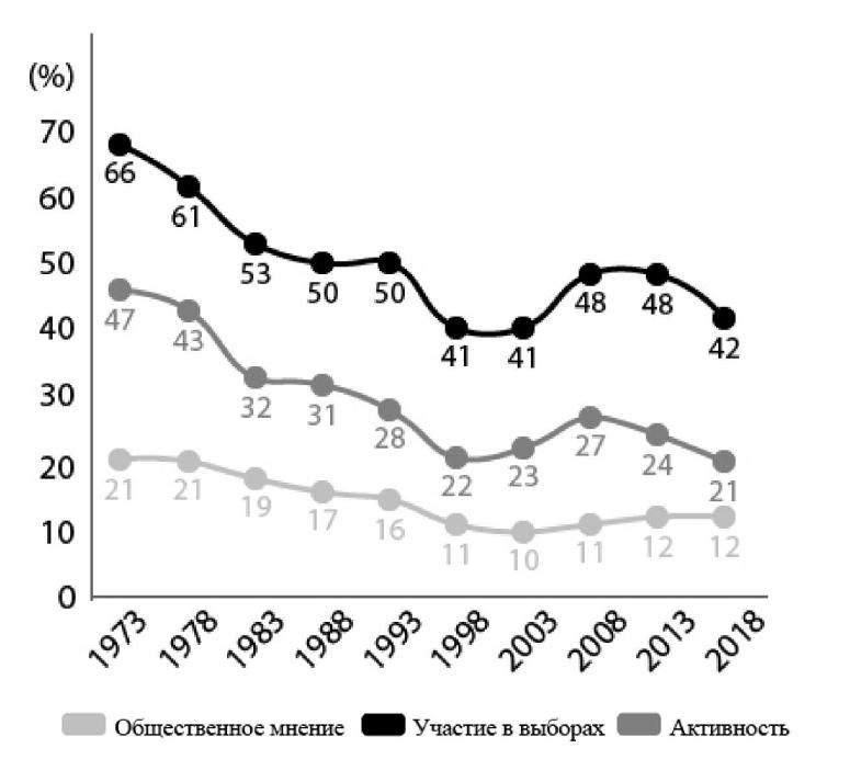 Диаграмма 2. Что, по мнению японцев, оказывает влияние на политику. Источник: [1].