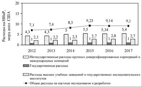 Диаграмма 2. Расходы на НИиР в Сингапуре за период 2012-2017 гг. Составлено автором по: [19].