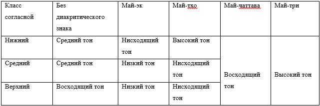 """Таблица 3. Правила чтения тонов для """"живыхˮ слогов (по [16, с. 17])"""