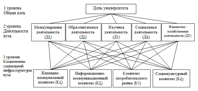 Рисунок 1. Иерархическое представление деятельностей вуза в сравнении комплексами социальной инфраструктуры вуза.