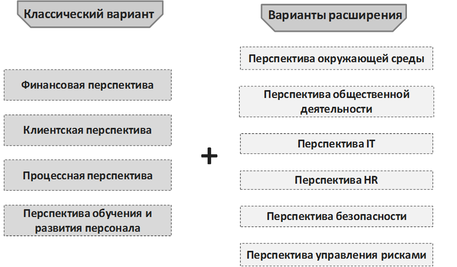 Рисунок 1. Набор перспектив в классическом варианте ССП и возможные варианты расширения в связи с особенностями стратегии конкретной организации.