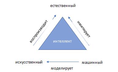 Рис. 1 Интеллектуальный треугольник
